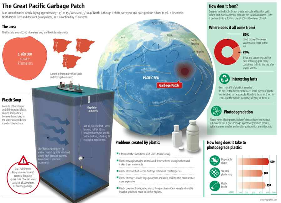 Plastic fragments in the Ocean: The Great Pacific garbage Patch