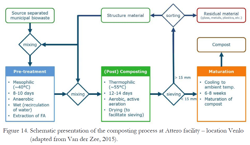 Composting Process